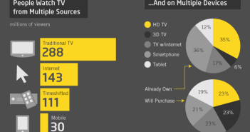 MIPCube infographic non-TV extract