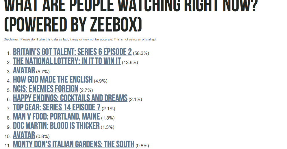Zeebox Trending, by Syd Lawrence