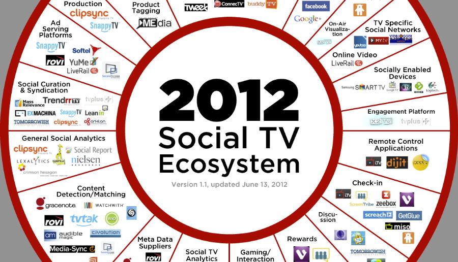 Trendrr Social TV ecosystem