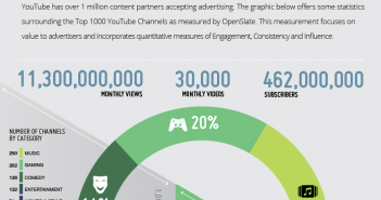 YouTube top 1000 channels infographic