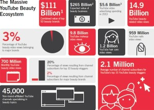 The Massive YouTube Beauty Ecosystem