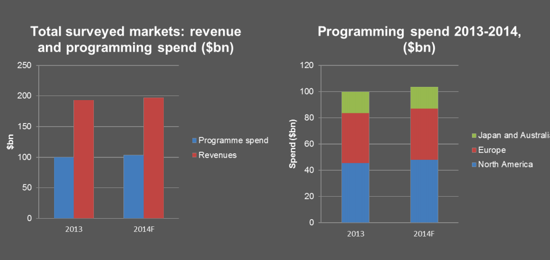 IHS Global TV Expenditure