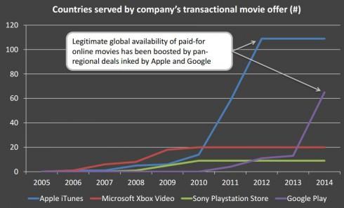 Emerging online video markets