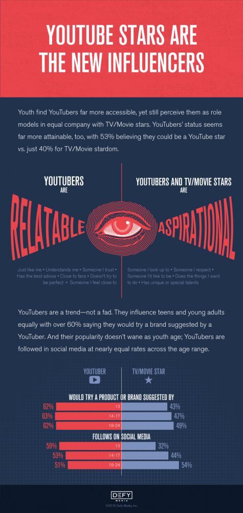 Acumen 2015 Infographic YouTube