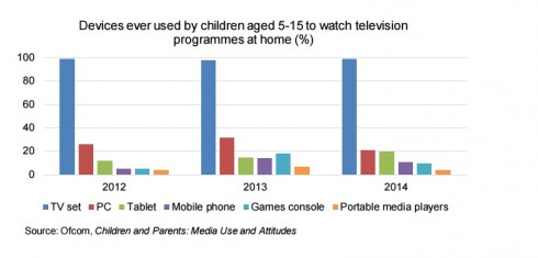 children's on demand content