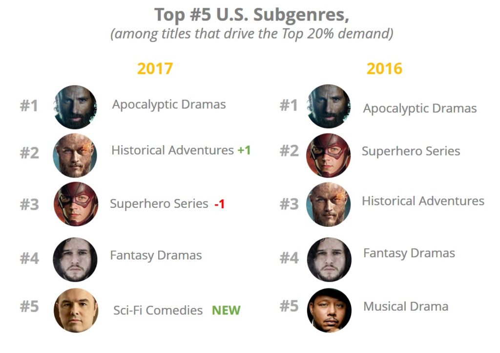 The Most Popular Television Subgenres for 2017 in the USA